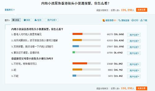 超12万搜狐网友投票讨论