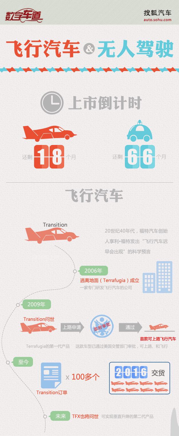 飞行汽车与无人驾驶倒计时