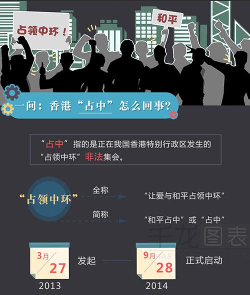 图解香港占中问题