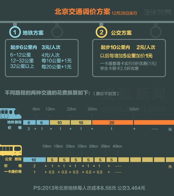 独家:北京公交地铁调价方案