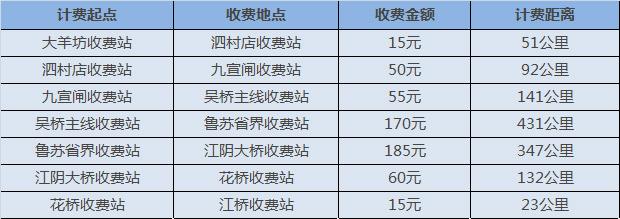 京沪高速收费情况