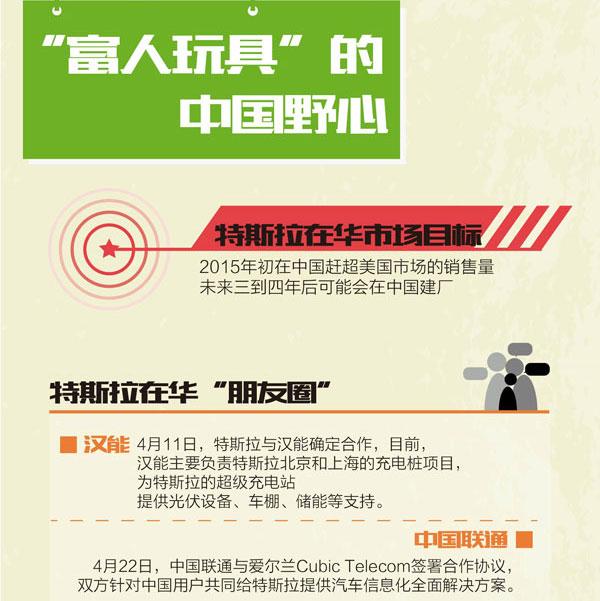 是非特斯拉:闯关中国麻烦不断
