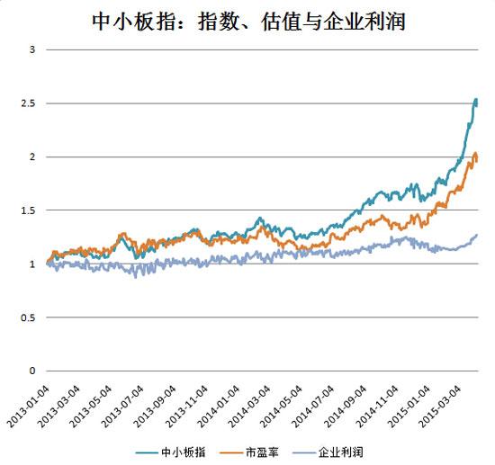 2013年以来,中小板指指数、估值与企业利润的涨幅