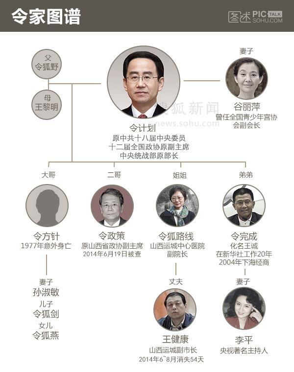 一张图看懂令狐家族:方针、政策、路线、计划、完成