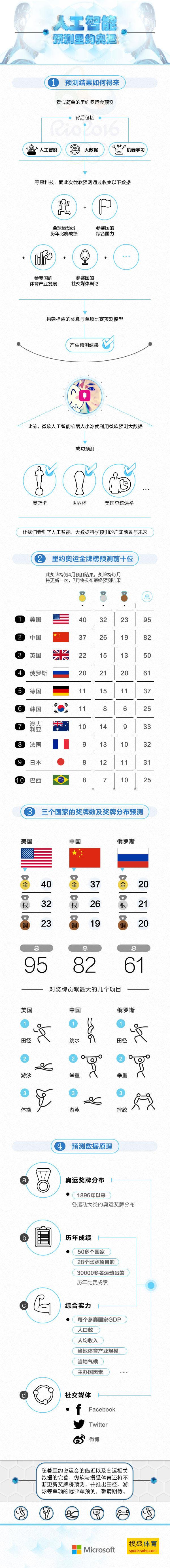 人工智能预测里约奥运