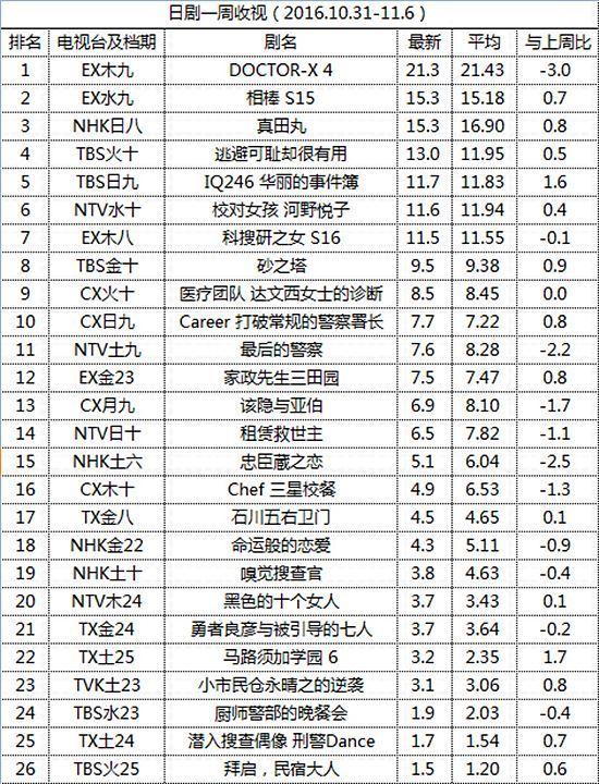 日剧一周收视(2016.10.31-11.6)