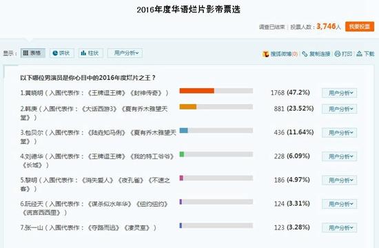 2016华语烂片影帝票选结果出炉,黄晓明收到了47.2%的选票