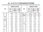 秦皇岛住宅价格上涨